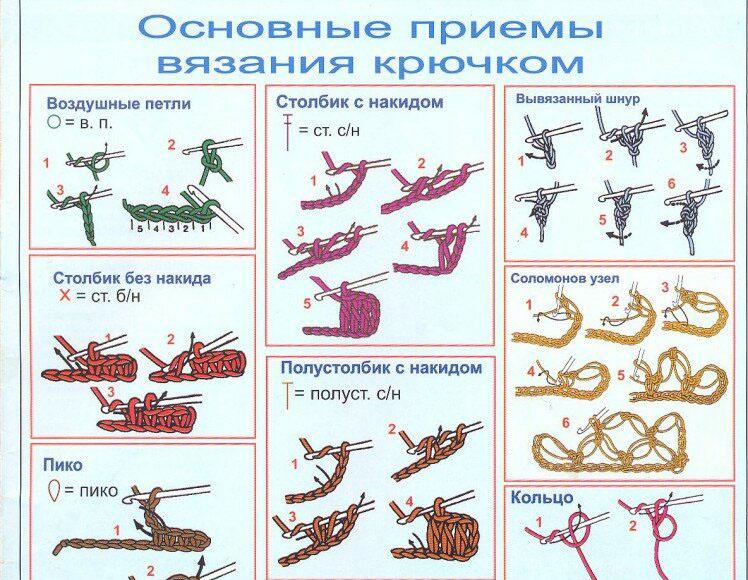 Чтение схем для вязания крючком